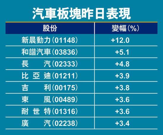 中资汽车股昨日走强。图片来源 香港经济日报