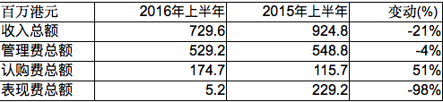 图3:惠理收入走势