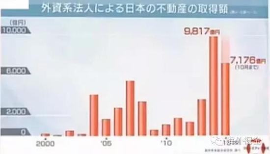 海外投资者在日本购买不动产历年成交额(来源:NHK)