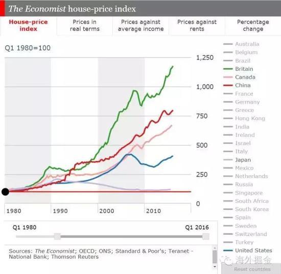 五国1980-2016房价指数对比(来源:经济学人)