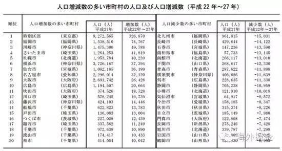 2010-2015年日本人口增减排名前十的城市(来源:日本总务省)