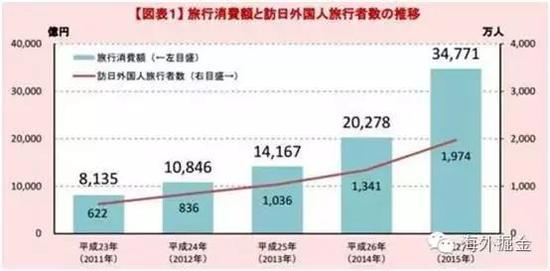 赴日旅游消费额与访日外国游客人数变化(来源:日本观光厅)