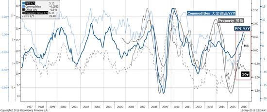 焦点图表2: 货币超发引起了通胀、房地产和大宗上行压力,然而长债收益率却没有随之而动,体现出巨大的分歧
