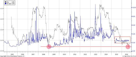 焦点图表1: 短期融资成本波动性消失。中国10年国债收益率不能守住历史性新低,并已开始反弹。