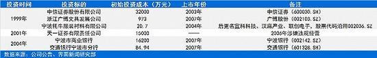 1999-2006年雅戈尔要紧产权投资情景