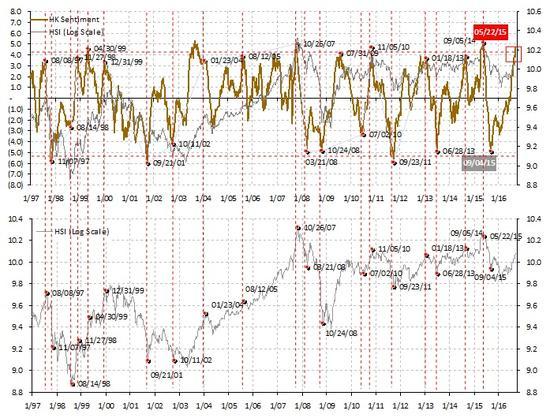 焦点图表3: 香港市场情绪达到历史性的极端,预示着市场回调渐近。