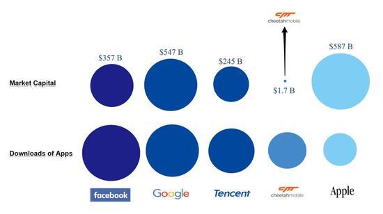 图表来源于作者。信息来自雅虎财经及App Annie。