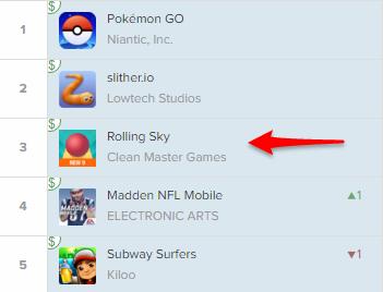 2016年8月23日,Rolling Sky在美国Google Play游戏榜排名情况。图片来自App Annie。