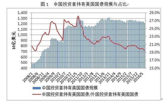中国投资者不会持续减持美国国债
