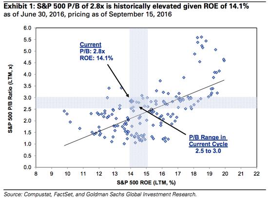 标注普500指数ROE和市净比值线性拟合图