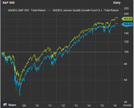 标普500指数与詹森优良生长基金全体报答率比拟。来历:MarketWatch