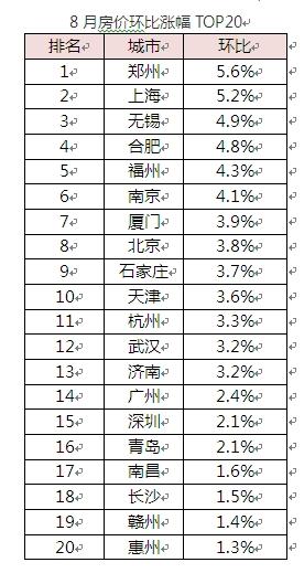 8月房价环比涨幅TOP20 来源:国家统计局