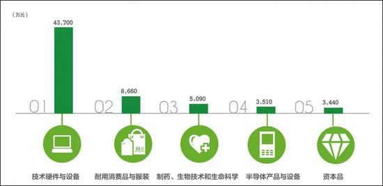 民营非家族企业研发投资额TOP5的行业