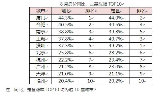 8月房价同比、定基涨幅TOP10 来源国家统计局