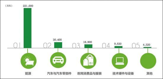 国有企业研发投资额TOP5的行业
