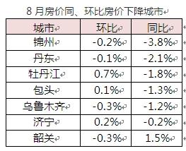 8月房价同、环比房价下降城市 来源国家统计局