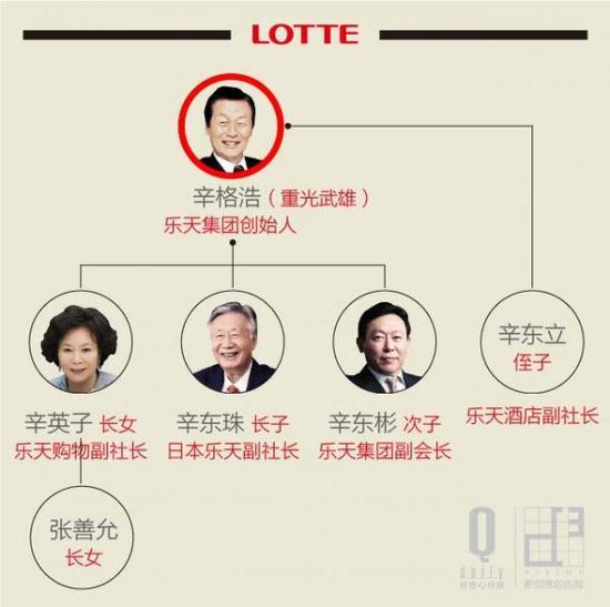 韩国第五大财团乐天惊爆丑闻 韩国还能扛多久?