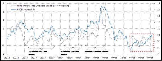 (焦点图表二:海外资金与港股走势仍然同步,但深港通后资金流入并未出现异常)
