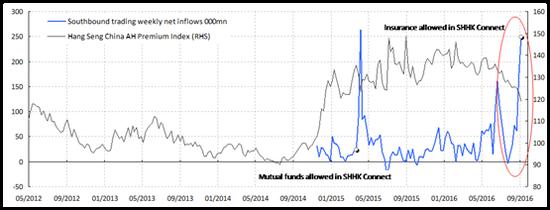 (焦点图表四:随着南向资金流入,AH股溢价区间正逐步缩窄)