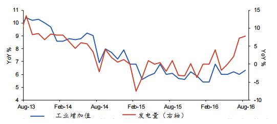 图表2:发电量今年较去年也有显著改善