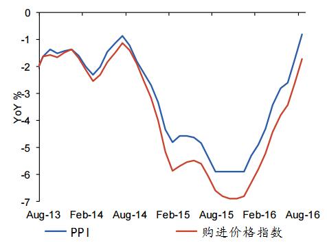 图表8:PPI价格指数已经有明显反弹