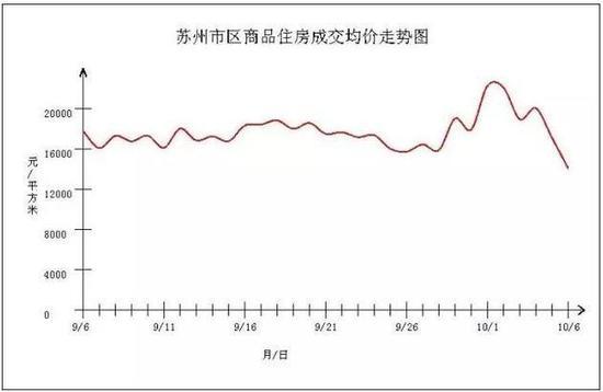 苏州市区商品住房成交均价走势图