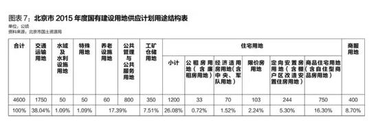 2012北京市各区gdp_到2020年北京文创产业增加值力争占全市GDP比重15%