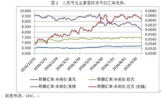 图2 人民币兑主要国际货币的汇率走势