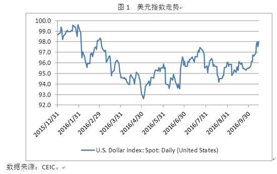 图1 美元指数走势