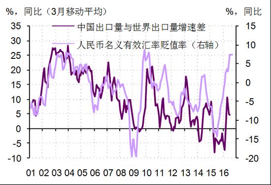 图2. 人民币贬值有利于中国出口