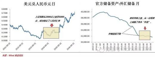 人民币贬值对市场冲击有三个阶段 人民币贬值 美元 ...