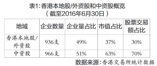 表1:香港本地股/外资股和中资股概览(截至2016年6月30日)    数据来源:香港交易所统计数据