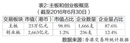 表2:主板和创业板概览(截至2016年6月30日)    数据来源:香港交易所统计数据