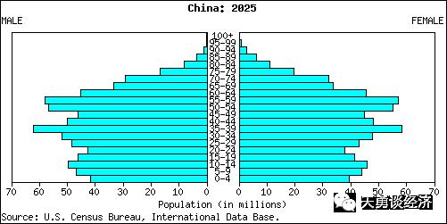 人口老龄化_2025年人口