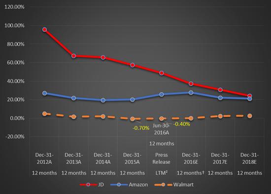 图4 京东、沃尔玛、亚马逊业务增速对比,来源:Capitaliq