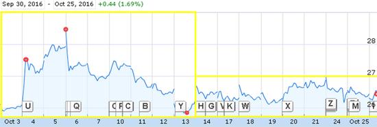 图1 京东股价沃尔玛增持以来走势,来源:谷歌财经