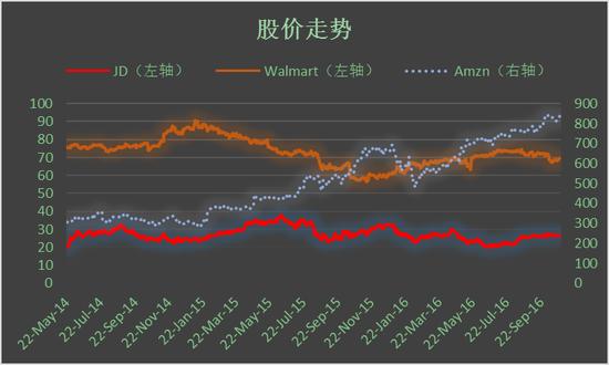 图3 京东、沃尔玛和亚马逊股价走势,来源:谷歌财经