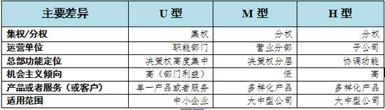 与U型和H型相比,M型具有四个方面的主要特征(或优势):一是能够更加灵活地适应市场(客户需求)及其变化(即具有组织弹性),避免因采用U型而不能及时适应市场而出现管理失控或者崩溃,根本原因在于具有经营决策权的营业分部因更加贴近市场而天然具有的组织适应性;二是决策权是分层(级)的。   M型的总部(通常表现为总办公室(General office)或者公司中心(Corporate Center))具有三个主要职能:战略规划制定、分部间资源(现金流)分配和监督控制。这就能有效地避免采用H型而出现的管理失控