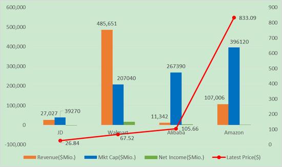 图6 京东、沃尔玛、阿里、亚马逊的关键财务数据比较,来源:谷歌财经