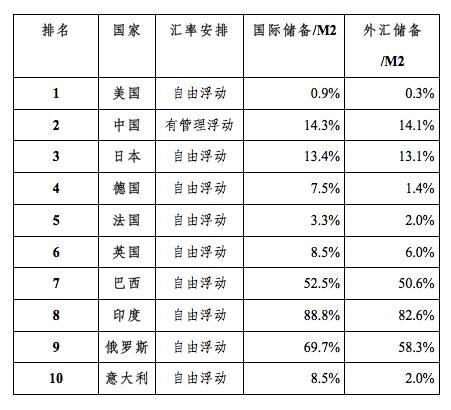表1 2015年世界前十大经济体的汇率安排与储备/M2之比