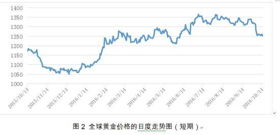 图2 全球黄金价格的日度走势图(短期)