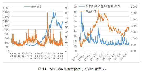 图14 VIX指数与黄金价格(长期和短期)