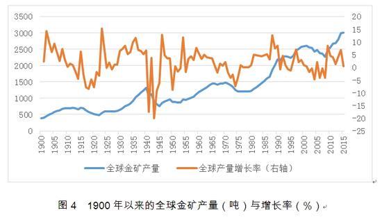 图4 1900年以来的全球金矿产量(吨)与增长率(%)