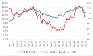 图3:2003年4月至2016年8月日本外汇储备/M2与日元汇率
