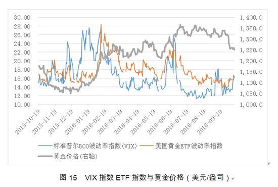 图15 VIX指数ETF指数与黄金价格(美元/盎司)