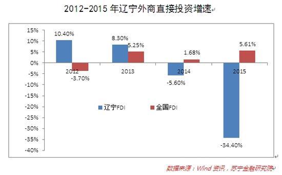 2012-2015年辽宁外商直接投资增速