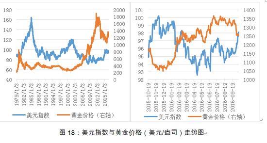 图18:美元指数与黄金价格(美元/盎司)走势图