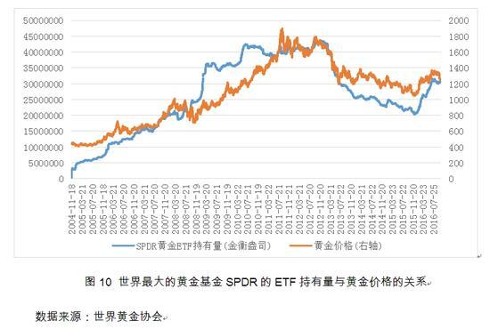图10 世界最大的黄金基金SPDR的ETF持有量与黄金价格的关系