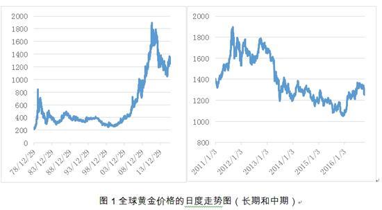 图1全球黄金价格的日度走势图(长期和中期)