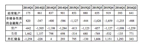 表2 2014年初至2016年第二季度我国资本流动形势